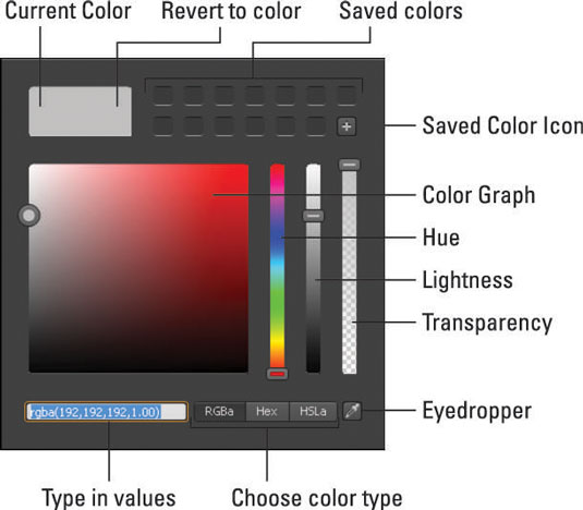 Using the color graph.