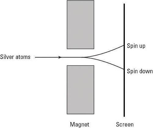 The Stern-Gerlach experiment.