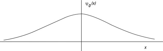 The ground state of a quantum mechanical harmonic oscillator.