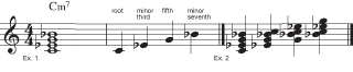 Figure 2: The minor seventh chord.