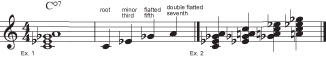 Figure 4: The diminished seventh chord.