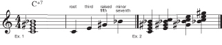 Figure 5: The augmented seventh chord.
