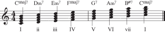 Figure 8: The major scale seventh chords.