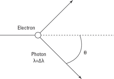 Photon scattering off an electron.