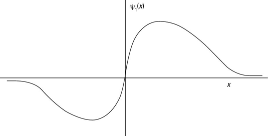 The first excited state of a quantum mechanical harmonic oscillator.