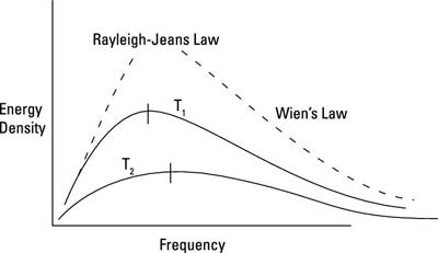 Black-body radiation spectrum.