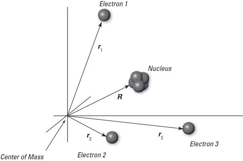 How to Apply the Hamiltonian to a Neutral, Multi-Electron