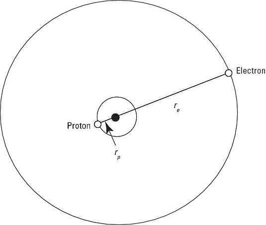 The hydrogen atom.