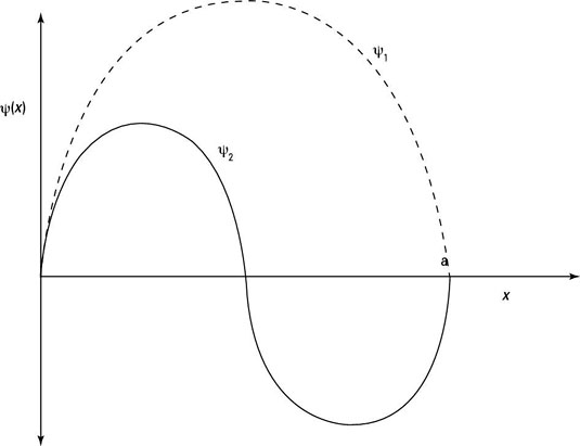 Wave functions in a square well.