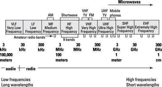 Basics of Radio Waves - dummies