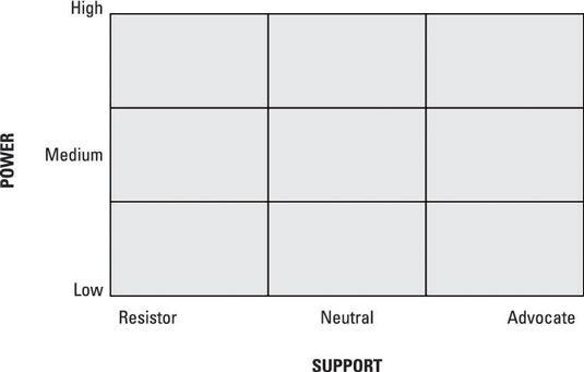 A power/interest grid to consolidate stakeholder information.
