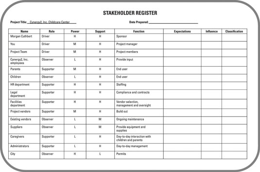A filled stakeholder register.