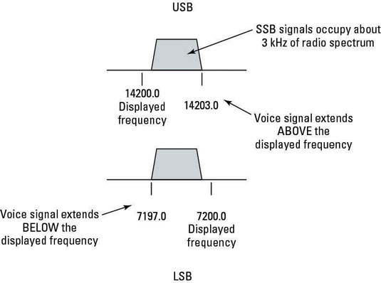 How to Listen to Ham Radio on Single Sideband - dummies