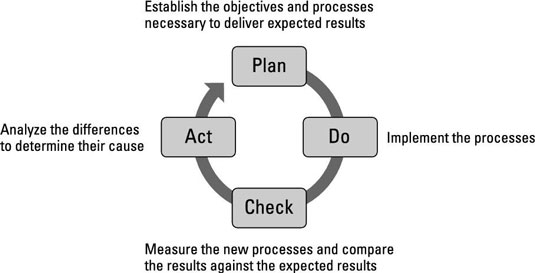The plan-do-check-act cycle.