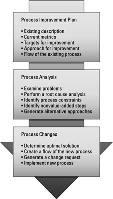 Graphic explanation of the Perform Quality Assurance process.