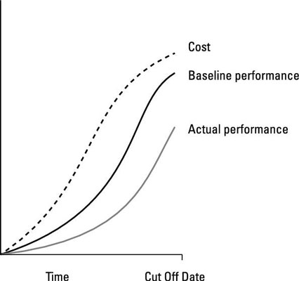 Chart showcasing the performance analysis over time.