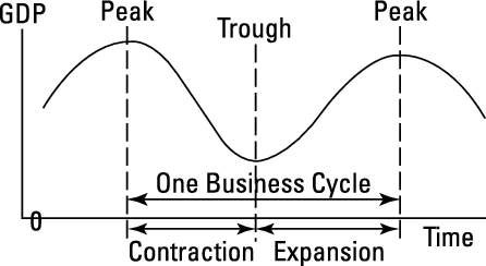 Graph showing the basics of the trading cycle: an economic expansion leads to a peak and is followed by a contraction into a trough, and so forth.