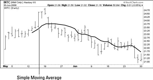 How to Calculate Simple Moving Average in Trading - dummies