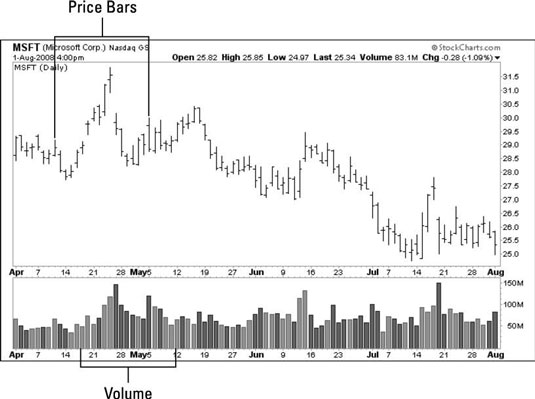 A trading chart with price bars and volume bar graphs.