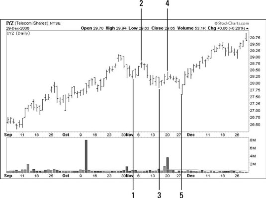 A trading chart shows a five-step retracement.
