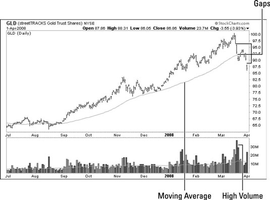 Trend chart for GLD trade in 9-month period.