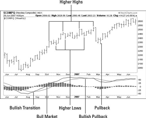 Weekly Index Chart traders use to find trends and identify a bull market.