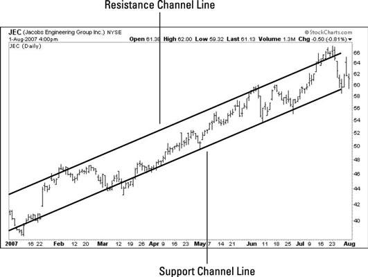 [Credit: Chart courtesy of StockCharts.com]