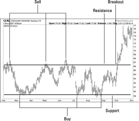 Swing Trade Range-Bound Stock Strategies - dummies