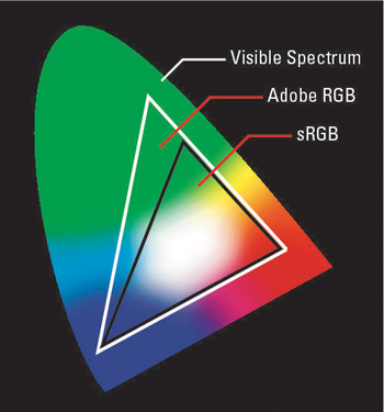 Adobe RGB includes some colors not found in the sRGB spectrum but requires some color-management sa