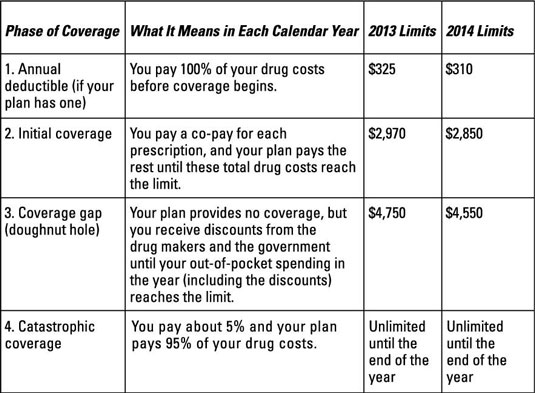 Phases of Part D drug coverage and dollar limits.