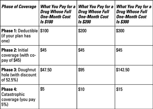 Examples of costs through four phases of coverage.