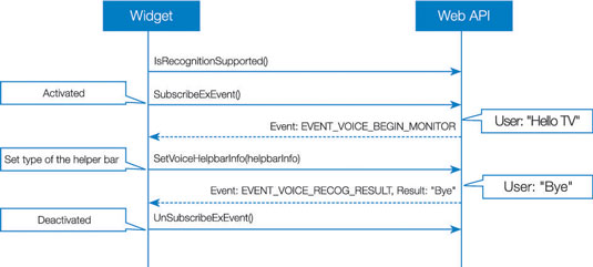 Voice Recognition Flow Chart: When Initiated by a User's Preset Start Command