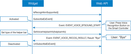 Voice Recognition Flow Chart: When Initiated by a Voice Recognition Button