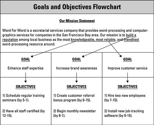 Set goals and objectives in your business plan dummies for Performance objective template