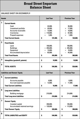 business plan balance sheet excel
