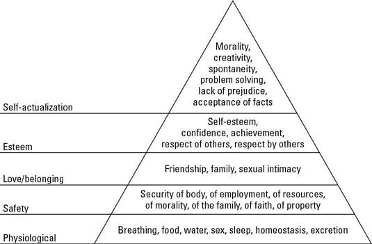 Maslow S Hierarchy Of Needs For Employees Dummies