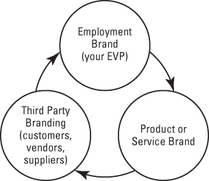 Tri-branding means linking your employment brand, your product or service brand, and third parties.