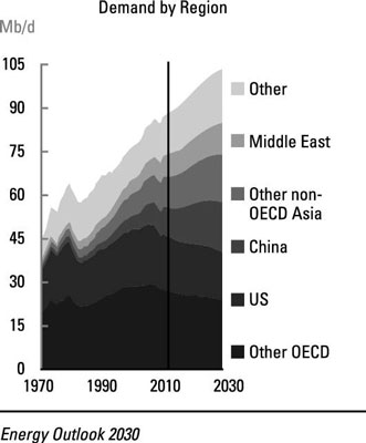 Estimated oil demand growth for the year 2030, by region.