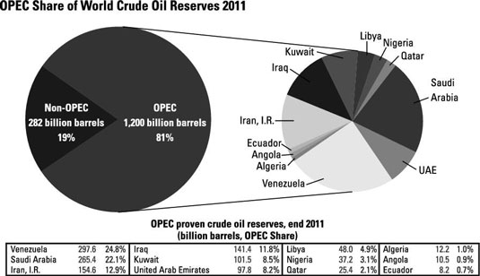 OPEC share of world crude oil reserves 2011.