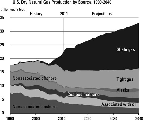 U.S. dry natural gas production by source from 1990 to 2040.
