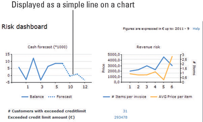 This typical display of a forecast line shows that cash flow will eventually become an issue for th