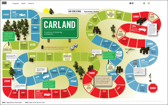 Carland displays history in an easy to follow way.