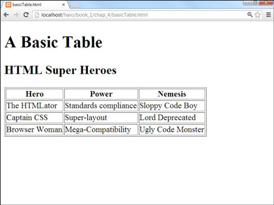 How To Build And Define A Basic Table For Html5 And Css3