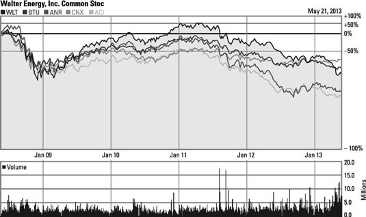 Changes in stock prices for American coal companies from 2008 to 2013.