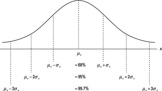 Graphic for a normal distribution.