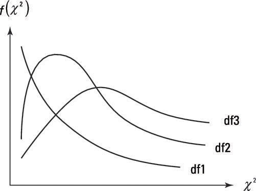 The figure shows a few chi-squared distributions, where df1, df2, and df3 indicate increasing degrees of freedom.