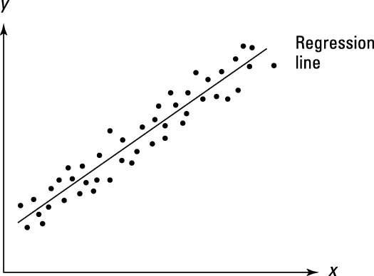 why is autocorrelation bad