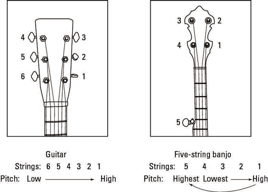 Comparing strings and pitches on a guitar (left) versus a five-string banjo (right).