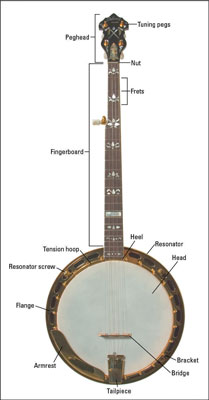 The parts of a banjo. [Credit: Photograph courtesy of Gruhn Guitars]