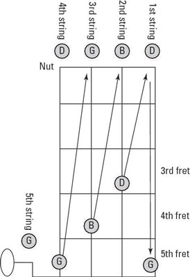 To tune the banjo in G tuning using relative tuning, you fret a string as shown to match the pitch